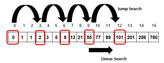 comparing-  a[12] -2